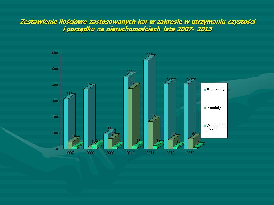 Zestawienie ilościowe zastosowanych kar w zakresie w utrzymaniu czystości i porządku na nieruchomościach lata 2007- 2013