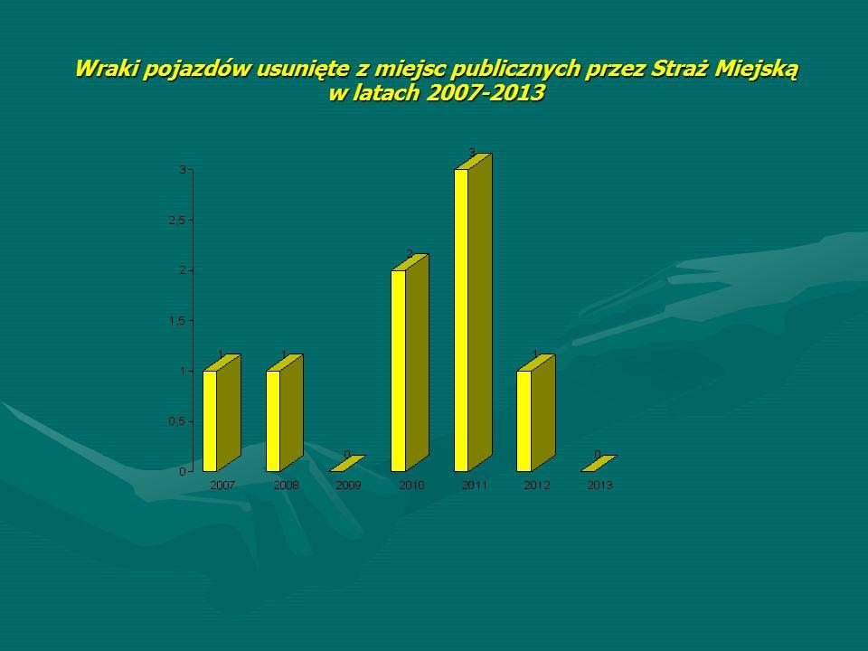 Wraki pojazdów usunięte z miejsc publicznych przez Straż Miejską w latach 2007-2013