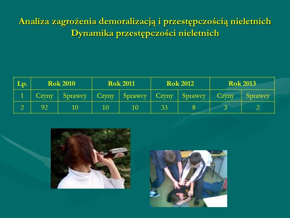 Analiza zagrożenia demoralizacją i przestępczością nieletnich Dynamika przestępczości nieletnich Lp.Rok 2010Rok 2011Rok 2012Rok 2013 1CzynySprawcyCzynySprawcyCzynySprawcyCzynySprawcy 29210 33832
