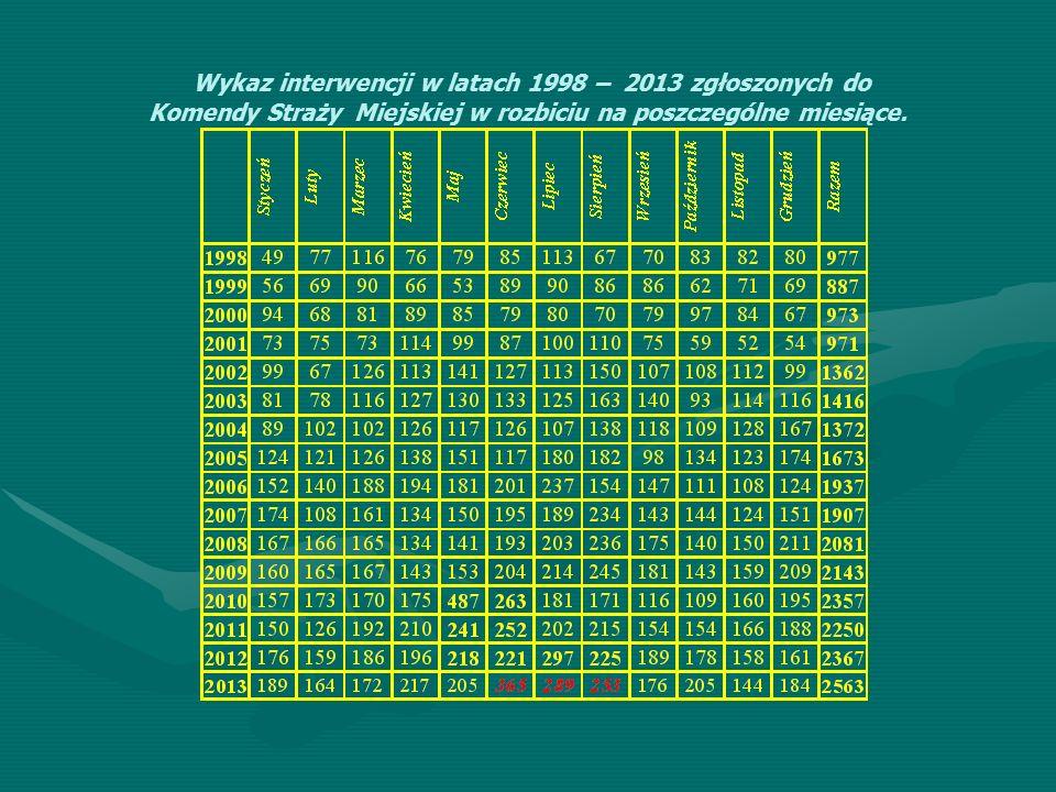 Wykaz interwencji w latach 1998 – 2013 zgłoszonych do Komendy Straży Miejskiej w rozbiciu na poszczególne miesiące.