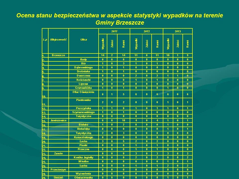 Ocena stanu bezpieczeństwa w aspekcie statystyki wypadków na terenie Gminy Brzeszcze
