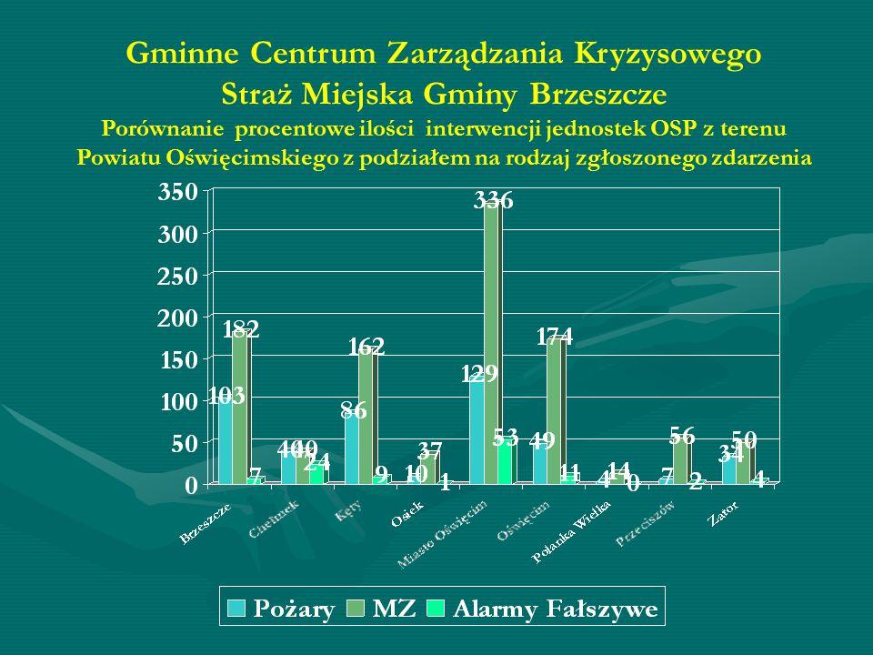 Gminne Centrum Zarządzania Kryzysowego Straż Miejska Gminy Brzeszcze Porównanie procentowe ilości interwencji jednostek OSP z terenu Powiatu Oświęcimskiego z podziałem na rodzaj zgłoszonego zdarzenia
