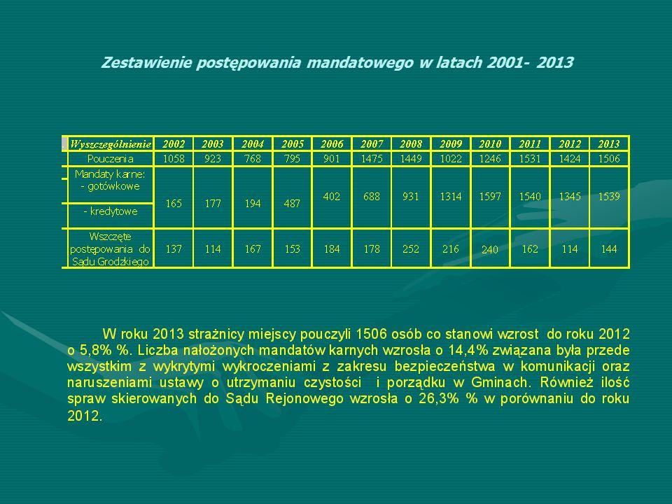 Zestawienie postępowania mandatowego w latach 2001- 2013