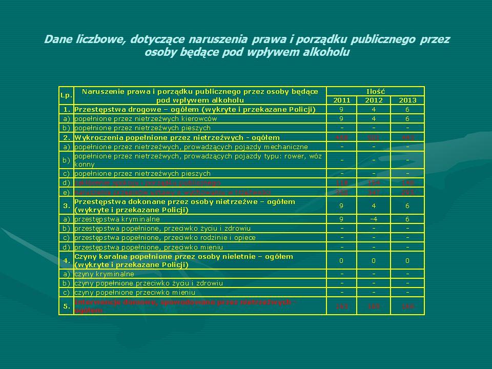 Dane liczbowe, dotyczące naruszenia prawa i porządku publicznego przez osoby będące pod wpływem alkoholu