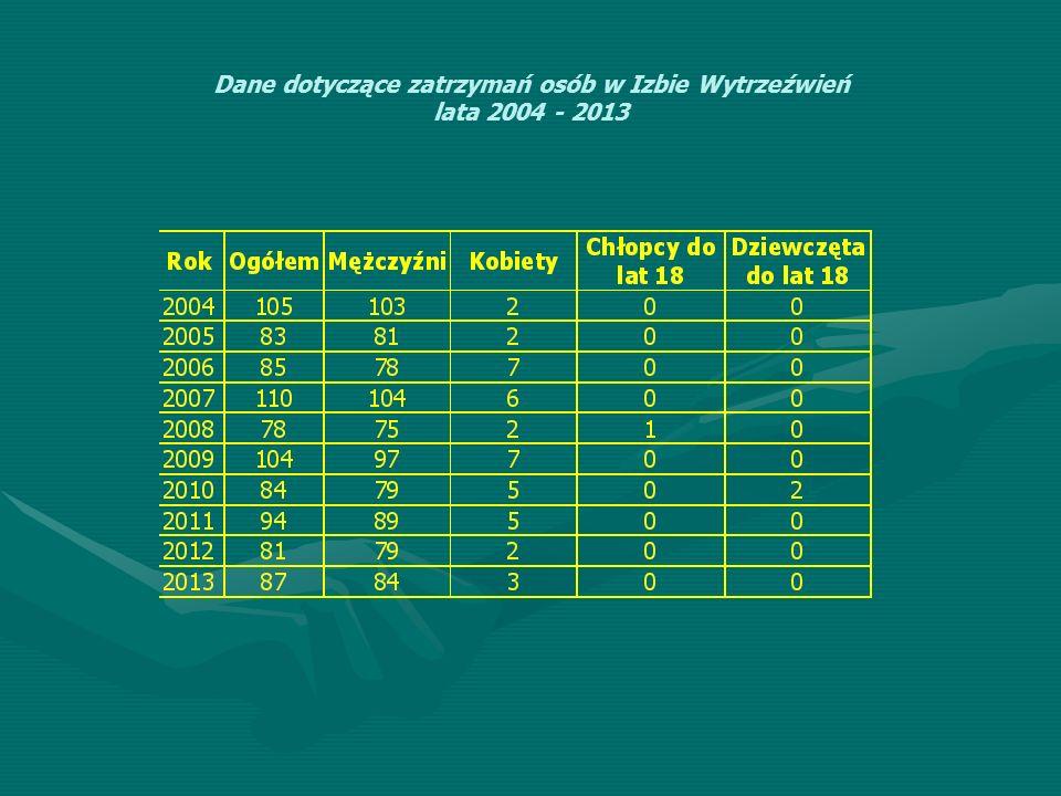 Dane dotyczące zatrzymań osób w Izbie Wytrzeźwień lata 2004 - 2013