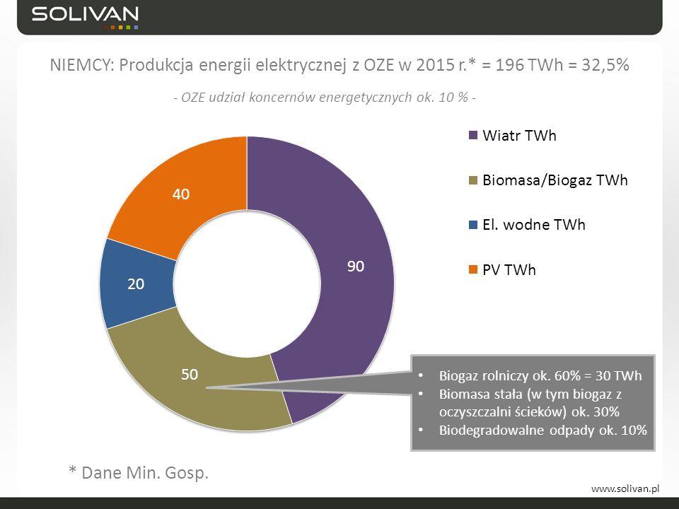 www.solivan.pl NIEMCY: Produkcja energii elektrycznej z OZE w 2015 r.* = 196 TWh = 32,5% * Dane Min. Gosp. Biogaz rolniczy ok. 60% = 30 TWh Biomasa st