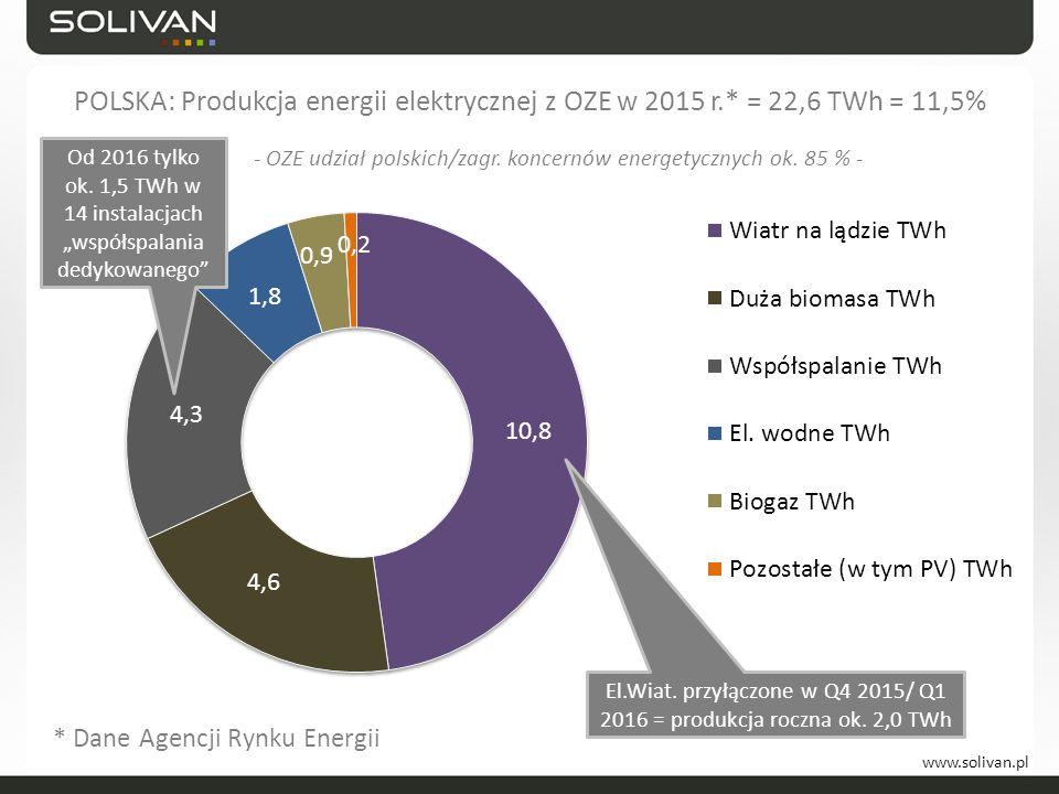 """www.solivan.pl POLSKA: Produkcja energii elektrycznej z OZE w 2015 r.* = 22,6 TWh = 11,5% Od 2016 tylko ok. 1,5 TWh w 14 instalacjach """"współspalania d"""