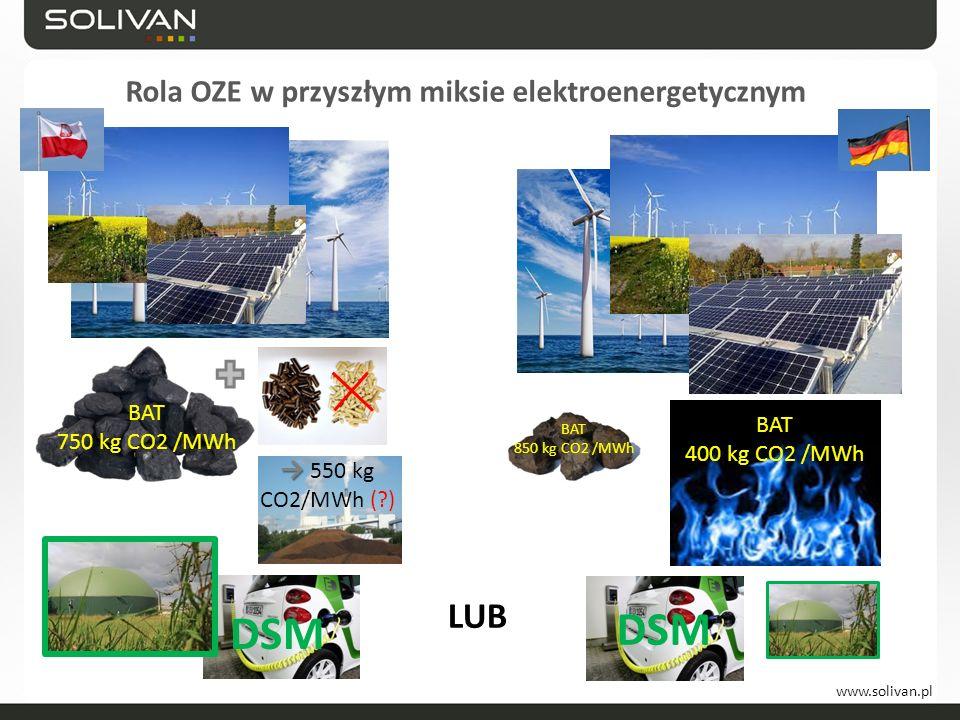 www.solivan.pl Rola OZE w przyszłym miksie elektroenergetycznym LUB BAT 400 kg CO2 /MWh BAT 750 kg CO2 /MWh → → 550 kg CO2/MWh (?) DSM BAT 850 kg CO2