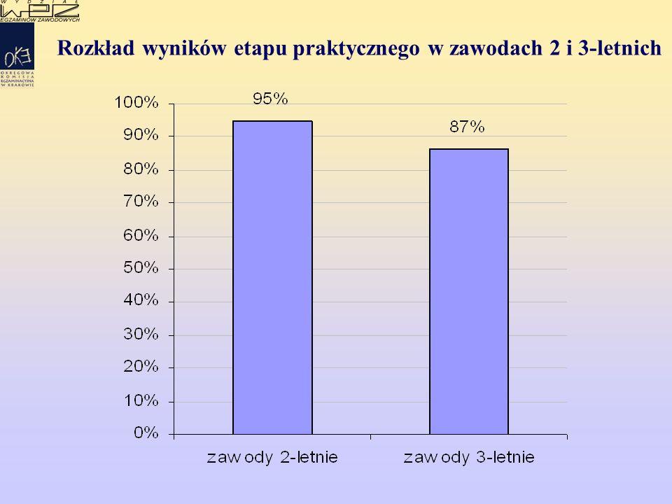 Rozkład wyników etapu praktycznego w zawodach 2 i 3-letnich