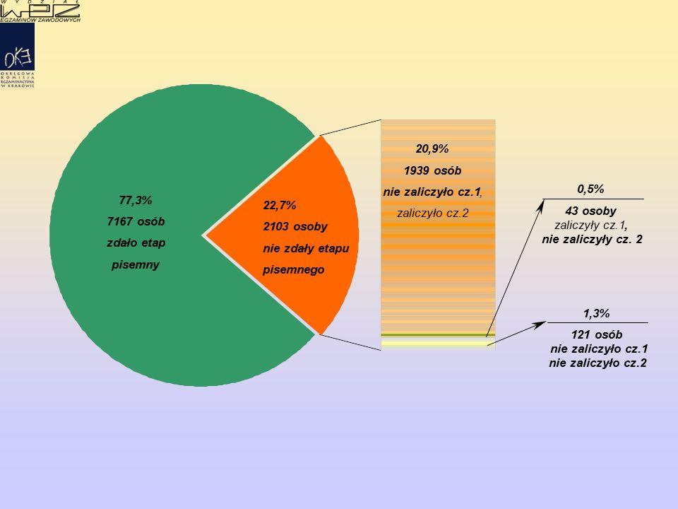 77,3% 7167 osób zdało etap pisemny 22,7% 2103 osoby nie zdały etapu pisemnego 20,9% 1939 osób nie zaliczyło cz.1, zaliczyło cz.2 0,5% 43 osoby zaliczyły cz.1, nie zaliczyły cz.
