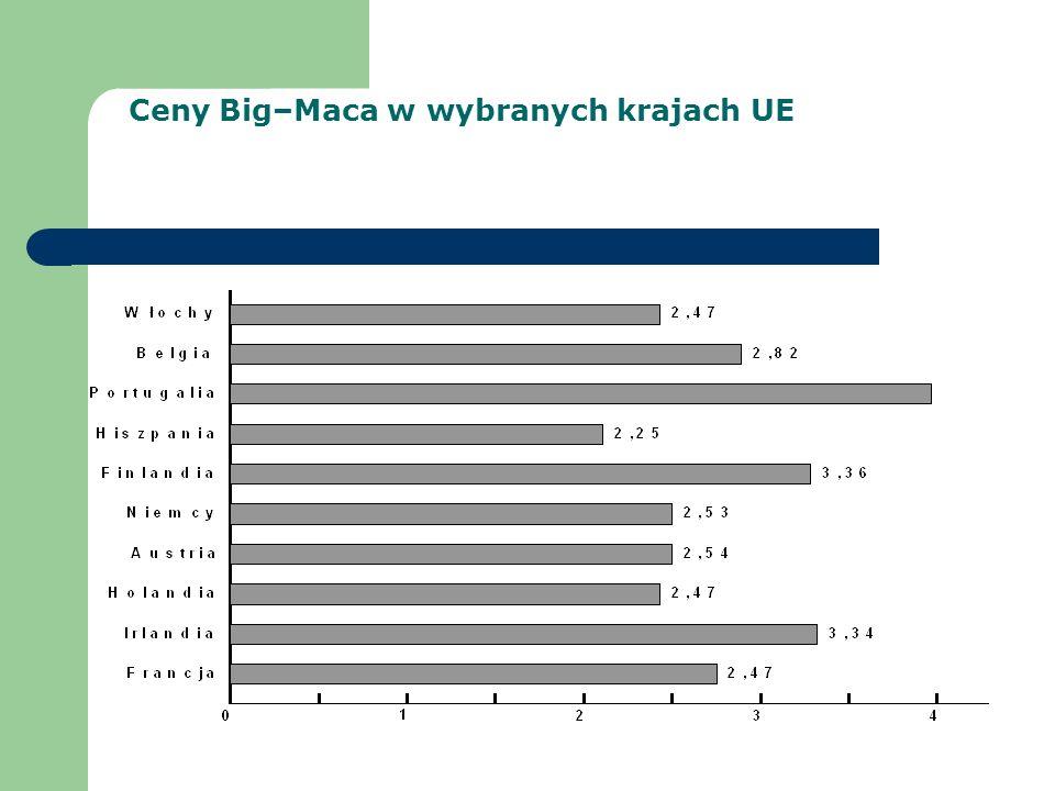 Ceny Big–Maca w wybranych krajach UE