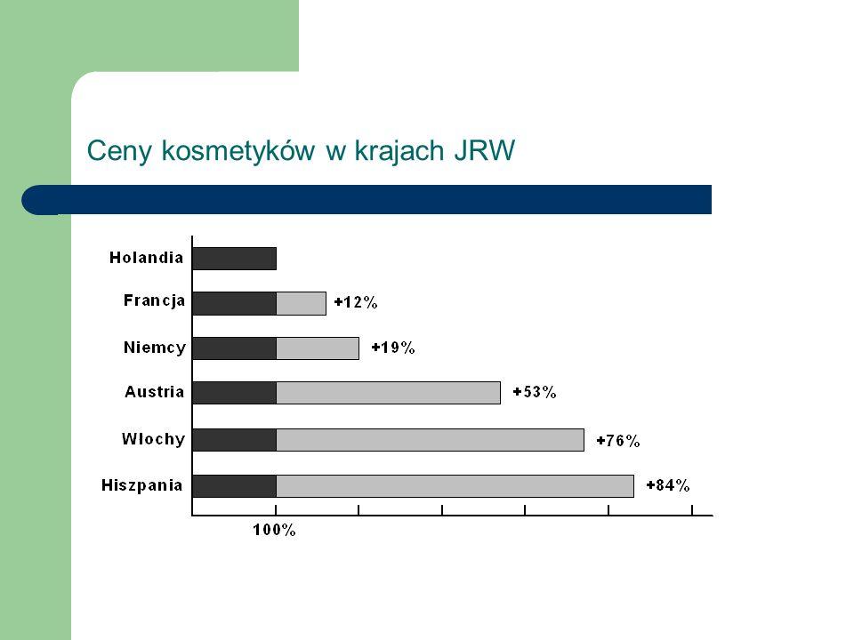 Ceny kosmetyków w krajach JRW