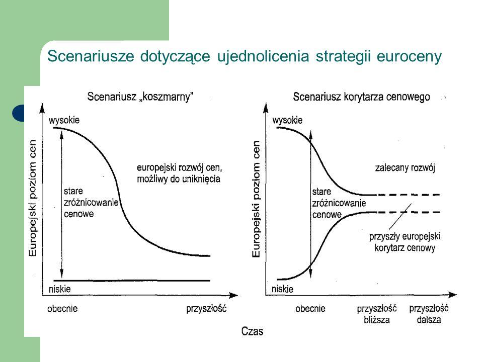 Scenariusze dotyczące ujednolicenia strategii euroceny