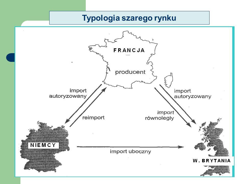 Typologia szarego rynku