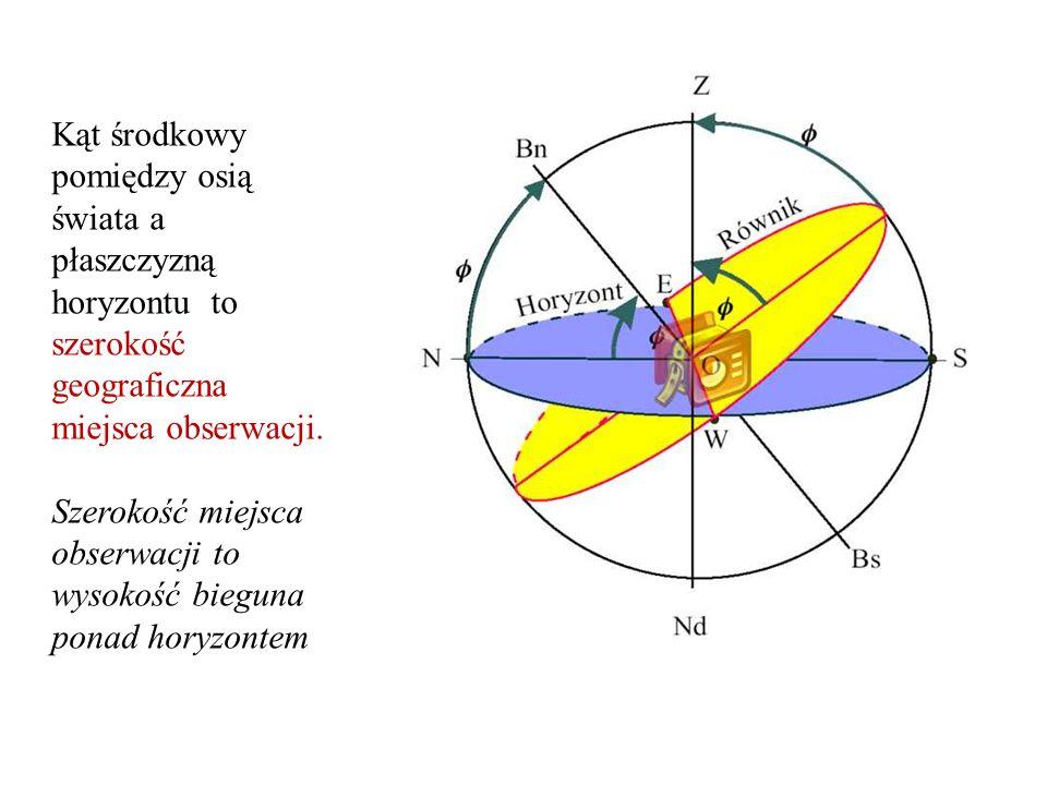 Szerokość miejsca obserwacji to wysokość bieguna ponad horyzontem