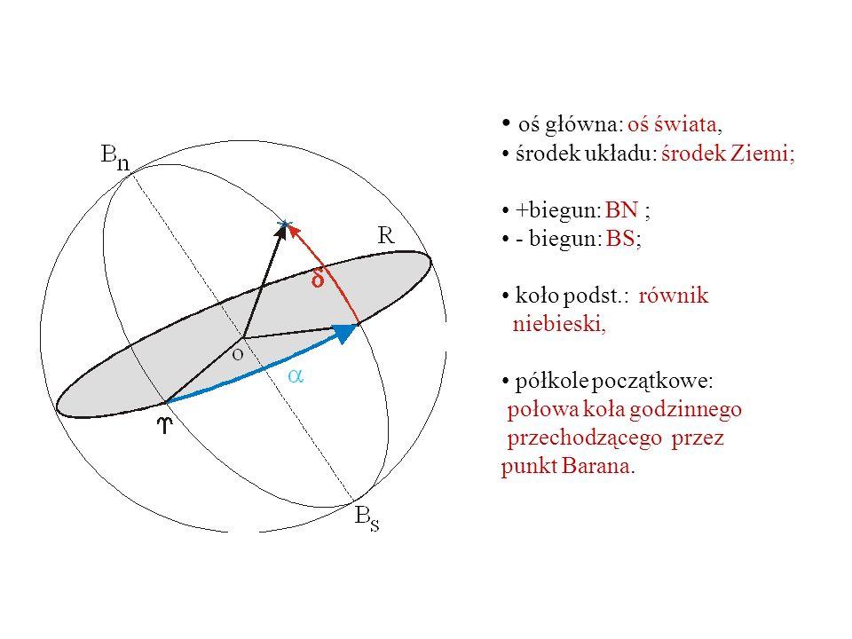 oś główna: oś świata, środek układu: środek Ziemi; +biegun: BN ; - biegun: BS; koło podst.: równik niebieski, półkole początkowe: połowa koła godzinnego przechodzącego przez punkt Barana.