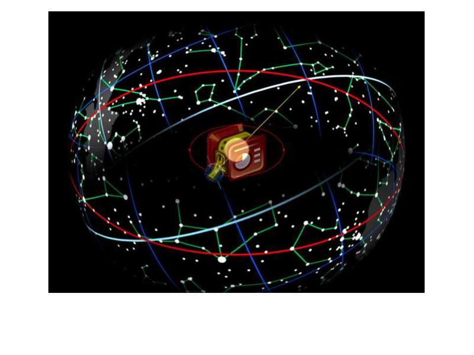Ekliptyka - koło wielkie na sferze niebieskiej po którym porusza się Słońce.