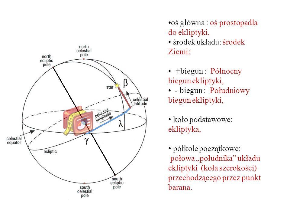 """β λ oś główna : oś prostopadła do ekliptyki, środek układu: środek Ziemi; +biegun : Północny biegun ekliptyki, - biegun : Południowy biegun ekliptyki, koło podstawowe: ekliptyka, półkole początkowe: połowa """"południka układu ekliptyki (koła szerokości) przechodzącego przez punkt barana."""