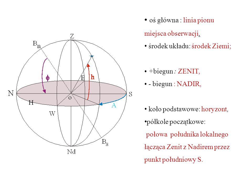 oś główna : linia pionu miejsca obserwacji, środek układu: środek Ziemi; +biegun : ZENIT, - biegun : NADIR, koło podstawowe: horyzont, półkole początkowe: połowa południka lokalnego łącząca Zenit z Nadirem przez punkt południowy S.