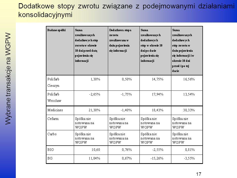 Wybrane transakcje na WGPW Dodatkowe stopy zwrotu związane z podejmowanymi działaniami konsolidacyjnymi 17