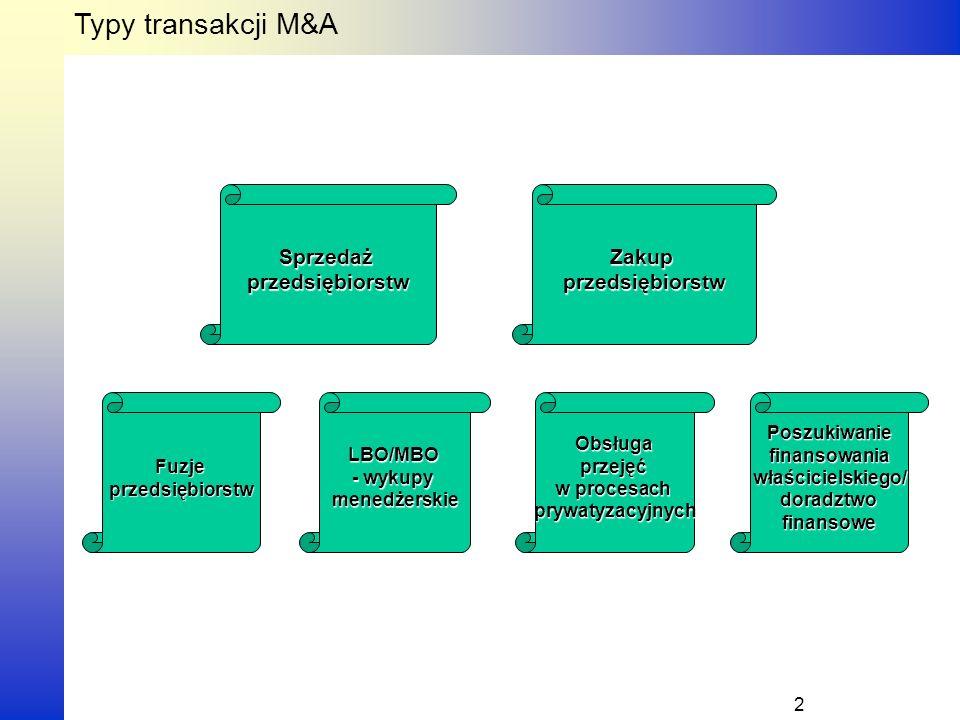 Typy transakcji M&A 2 SprzedażprzedsiębiorstwZakupprzedsiębiorstw FuzjeprzedsiębiorstwPoszukiwaniefinansowaniawłaścicielskiego/doradztwofinansoweLBO/MBO - wykupy menedżerskieObsługaprzejęć w procesach prywatyzacyjnych