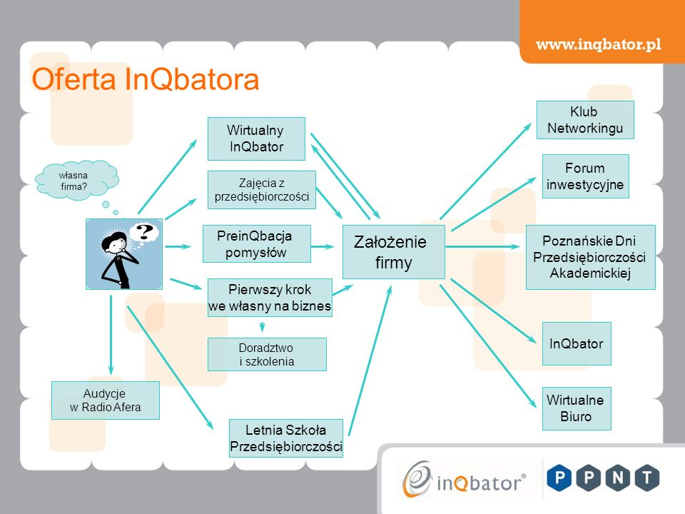 Forum inwestycyjne Klub Networkingu InQbator Założenie firmy Letnia Szkoła Przedsiębiorczości Wirtualny InQbator Pierwszy krok we własny na biznes własna firma.