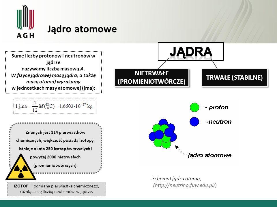Jądro atomowe TRWAŁE (STABILNE ) NIETRWAŁE (PROMIENIOTWÓRCZE ) NIETRWAŁE (PROMIENIOTWÓRCZE ) Schemat jądra atomu, (http://neutrino.fuw.edu.pl/ ) Znanych jest 114 pierwiastków chemicznych, większość posiada izotopy.