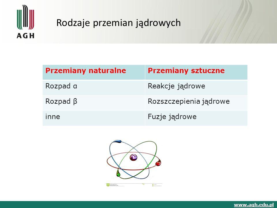 www.agh.edu.pl Rodzaje przemian jądrowych Przemiany naturalnePrzemiany sztuczne Rozpad αReakcje jądrowe Rozpad βRozszczepienia jądrowe inneFuzje jądrowe