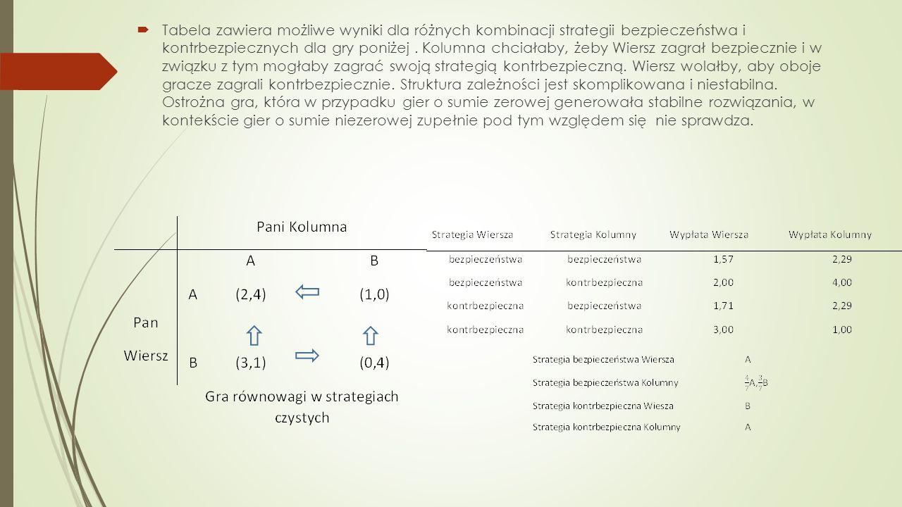  Tabela zawiera możliwe wyniki dla różnych kombinacji strategii bezpieczeństwa i kontrbezpiecznych dla gry poniżej.