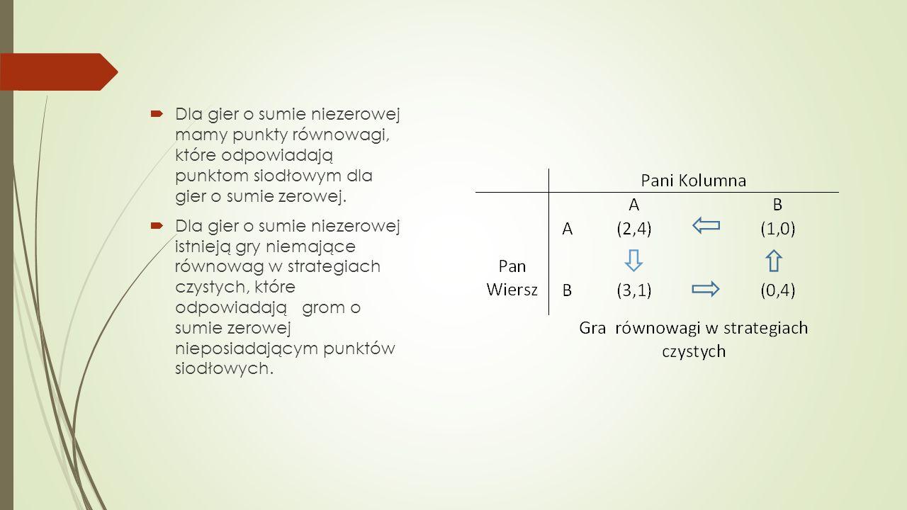  Dla gier o sumie niezerowej mamy punkty równowagi, które odpowiadają punktom siodłowym dla gier o sumie zerowej.