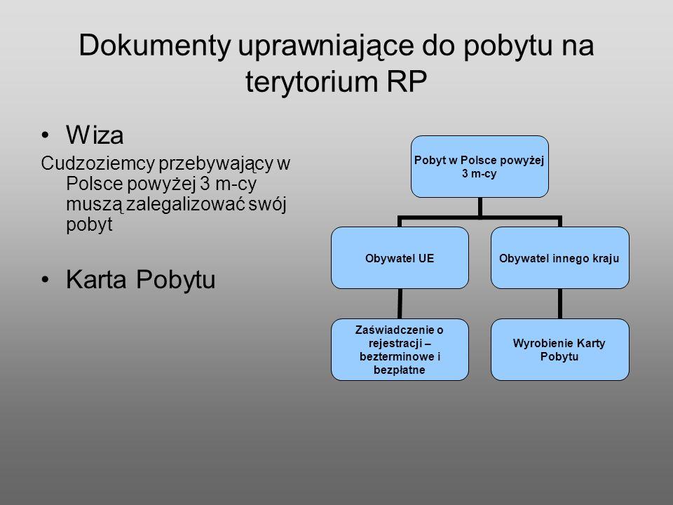 Dokumenty uprawniające do pobytu na terytorium RP Wiza Cudzoziemcy przebywający w Polsce powyżej 3 m-cy muszą zalegalizować swój pobyt Karta Pobytu Pobyt w Polsce powyżej 3 m-cy Obywatel UE Zaświadczenie o rejestracji – bezterminowe i bezpłatne Obywatel innego kraju Wyrobienie Karty Pobytu