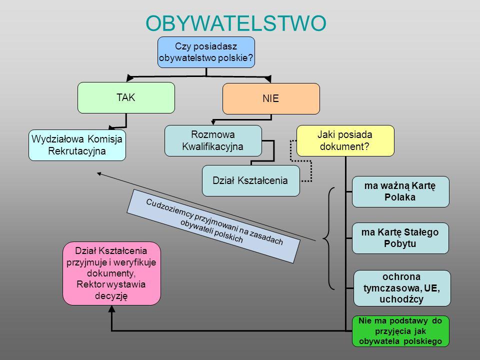 OBYWATELSTWO Czy posiadasz obywatelstwo polskie.