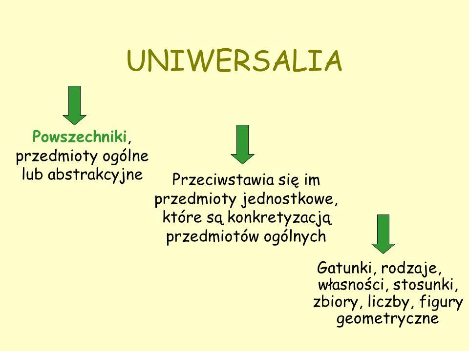 UNIWERSALIA Gatunki, rodzaje, własności, stosunki, zbiory, liczby, figury geometryczne Powszechniki, przedmioty ogólne lub abstrakcyjne Przeciwstawia się im przedmioty jednostkowe, które są konkretyzacją przedmiotów ogólnych