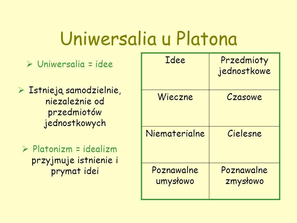 Uniwersalia u Platona  Uniwersalia = idee  Istnieją samodzielnie, niezależnie od przedmiotów jednostkowych  Platonizm = idealizm przyjmuje istnienie i prymat idei IdeePrzedmioty jednostkowe WieczneCzasowe NiematerialneCielesne Poznawalne umysłowo Poznawalne zmysłowo