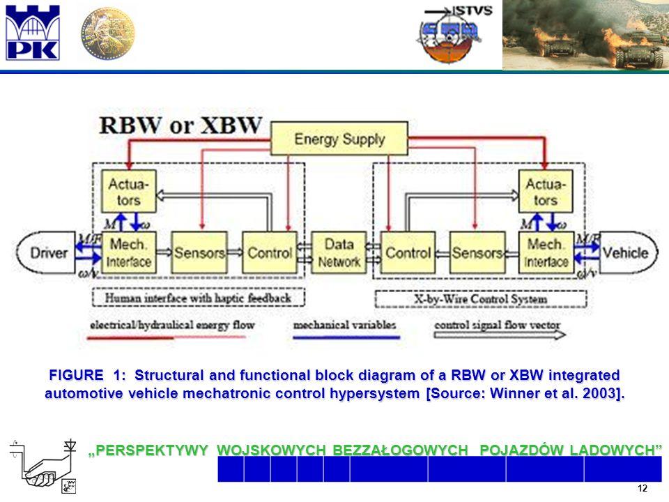 "12 6/26/2016 2:07:48 AM ""PERSPEKTYWY WOJSKOWYCH BEZZAŁOGOWYCH POJAZDÓW LĄDOWYCH  FIGURE 1: Structural and functional block diagram of a RBW or XBW integrated automotive vehicle mechatronic control hypersystem [Source: Winner et al."