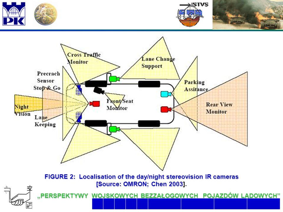 """13 6/26/2016 2:07:48 AM """"PERSPEKTYWY WOJSKOWYCH BEZZAŁOGOWYCH POJAZDÓW LĄDOWYCH  FIGURE 2: Localisation of the day/night stereovision IR cameras [Source: OMRON; Chen 2003 [Source: OMRON; Chen 2003]."""