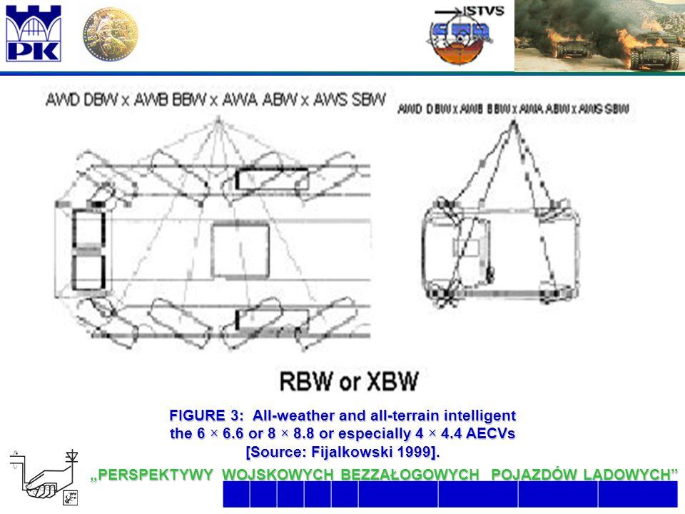 """14 6/26/2016 2:07:48 AM """"PERSPEKTYWY WOJSKOWYCH BEZZAŁOGOWYCH POJAZDÓW LĄDOWYCH  FIGURE 3: All-weather and all-terrain intelligent the 6 × 6.6 or 8 × 8.8 or especially 4 × 4.4 AECVs [Source: Fijalkowski 1999]."""