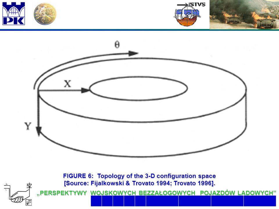 """18 6/26/2016 2:07:48 AM """"PERSPEKTYWY WOJSKOWYCH BEZZAŁOGOWYCH POJAZDÓW LĄDOWYCH  FIGURE 6: Topology of the 3-D configuration space [Source: Fijalkowski & Trovato 1994; Trovato 1996]."""