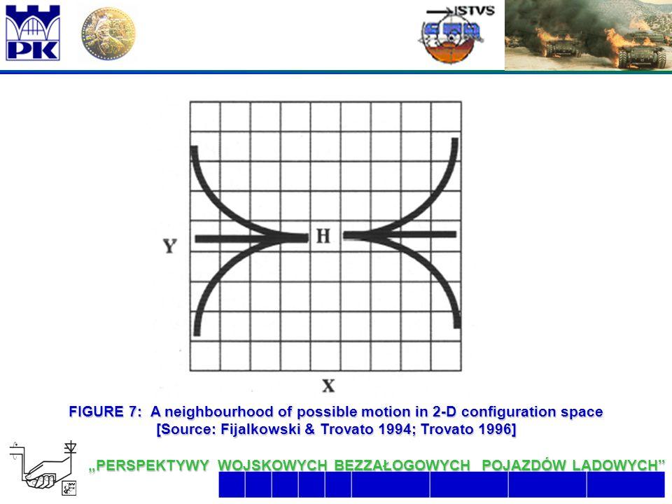 """19 6/26/2016 2:07:48 AM """"PERSPEKTYWY WOJSKOWYCH BEZZAŁOGOWYCH POJAZDÓW LĄDOWYCH  FIGURE 7: A neighbourhood of possible motion in 2-D configuration space [Source: Fijalkowski & Trovato 1994; Trovato 1996]"""