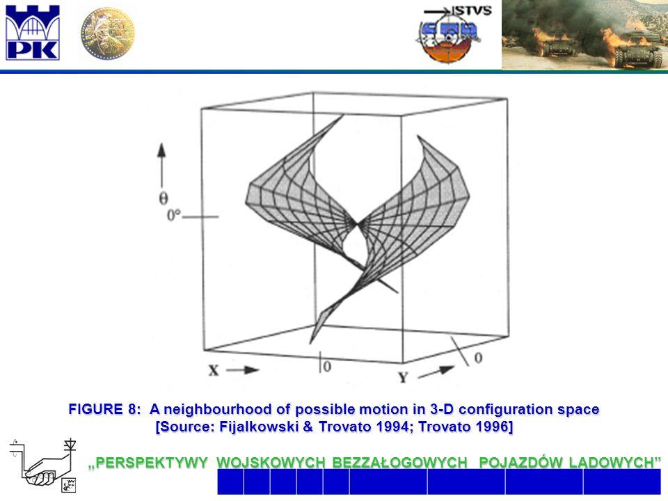"""20 6/26/2016 2:07:48 AM """"PERSPEKTYWY WOJSKOWYCH BEZZAŁOGOWYCH POJAZDÓW LĄDOWYCH  FIGURE 8: A neighbourhood of possible motion in 3-D configuration space [Source: Fijalkowski & Trovato 1994; Trovato 1996]"""