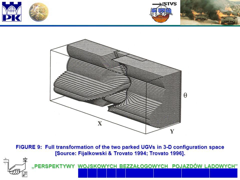 """21 6/26/2016 2:07:48 AM """"PERSPEKTYWY WOJSKOWYCH BEZZAŁOGOWYCH POJAZDÓW LĄDOWYCH  FIGURE 9: Full transformation of the two parked UGVs in 3-D configuration space [Source: Fijalkowski & Trovato 1994; Trovato 1996]."""