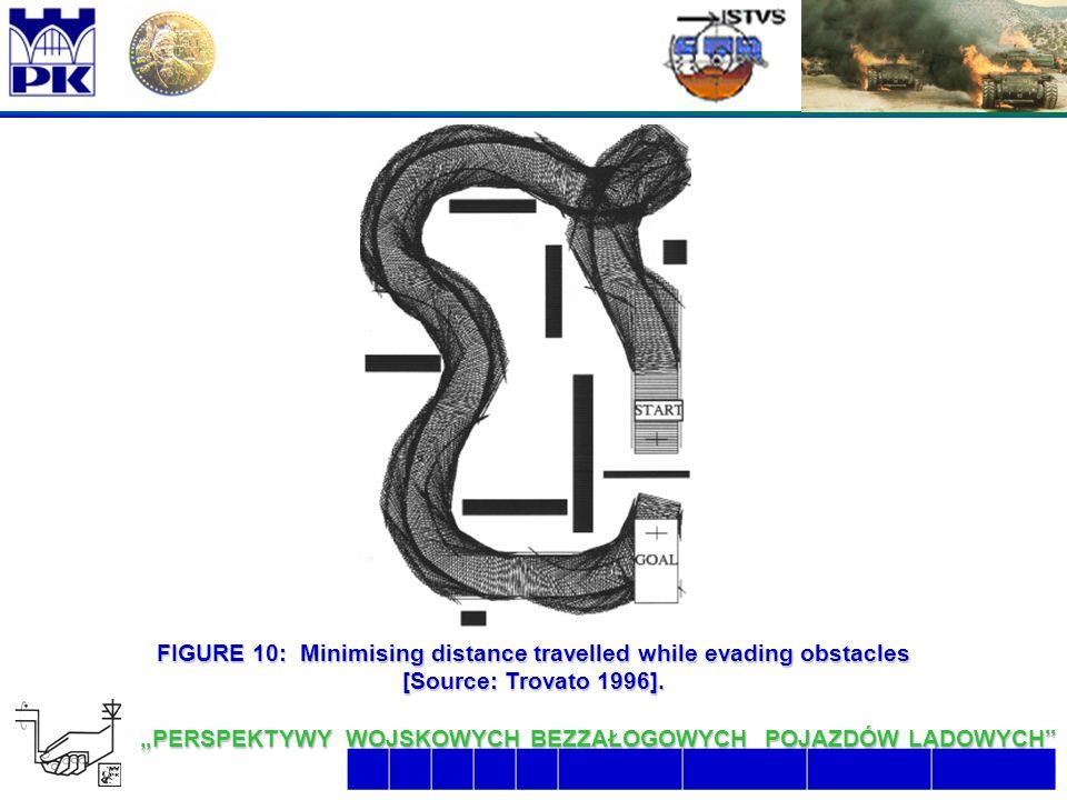 """22 6/26/2016 2:07:48 AM """"PERSPEKTYWY WOJSKOWYCH BEZZAŁOGOWYCH POJAZDÓW LĄDOWYCH  FIGURE 10: Minimising distance travelled while evading obstacles [Source: Trovato 1996]."""