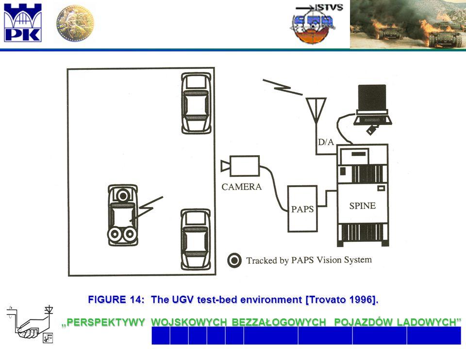 """26 6/26/2016 2:07:48 AM """"PERSPEKTYWY WOJSKOWYCH BEZZAŁOGOWYCH POJAZDÓW LĄDOWYCH  FIGURE 14: The UGV test-bed environment [Trovato 1996]."""