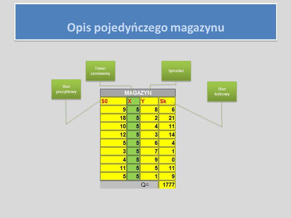 S 0 - stan początkowy towar nr 1 towar i poszczególne towary Opis pojedyńczego magazynu- wektor S0=S0=