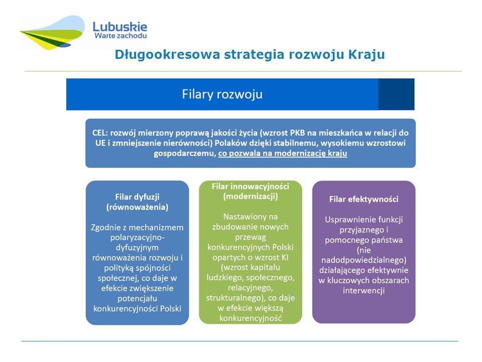 Cele i wyzwania Krajowej Strategii Rozwoju Regionalnego 2010-2020: Regiony, Miasta, Obszary wiejskie Układ celów odzwierciedla podstawowe obszary oddziaływania KSRR do 2020r.