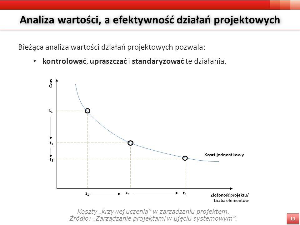 """Analiza wartości, a efektywność działań projektowych Bieżąca analiza wartości działań projektowych pozwala: kontrolować, upraszczać i standaryzować te działania, Czas Złożoność projektu/ Liczba elementów Koszt jednostkowy t1t1 t2t2 t3t3 z1z1 z2z2 z3z3 Koszty """"krzywej uczenia w zarządzaniu projektem."""