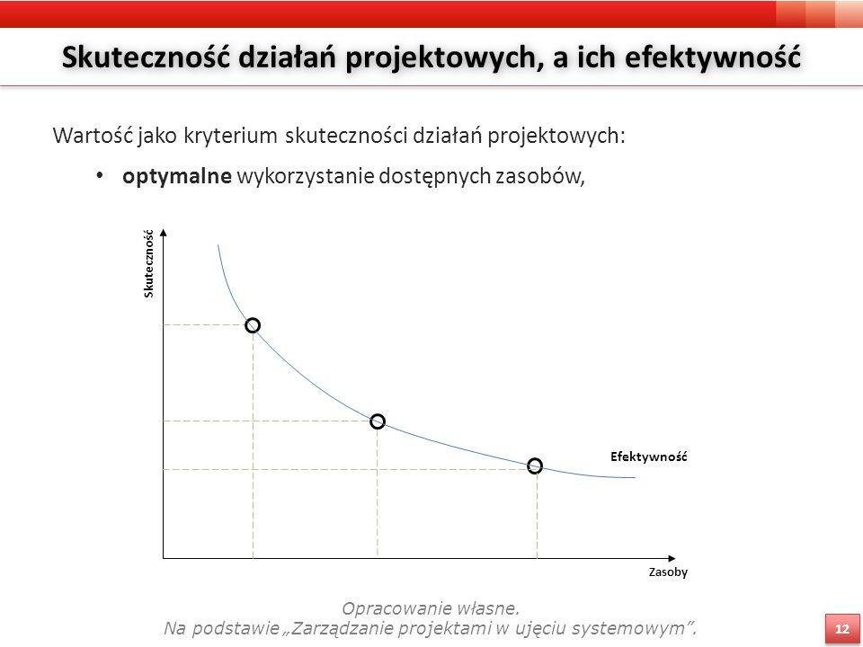 Skuteczność działań projektowych, a ich efektywność Wartość jako kryterium skuteczności działań projektowych: optymalne wykorzystanie dostępnych zasobów, Skuteczność Zasoby Efektywność Opracowanie własne.