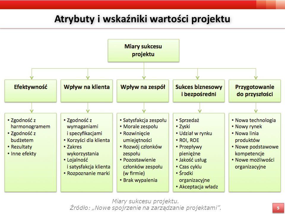 Atrybuty i wskaźniki wartości projektu Miary sukcesu projektu.