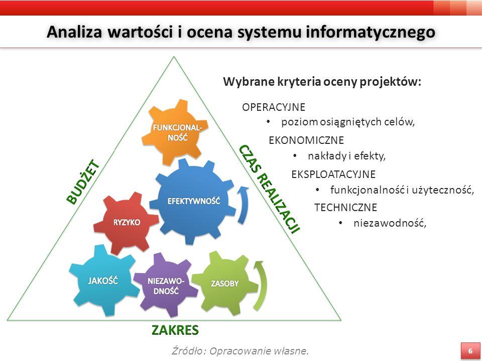 Analiza wartości i ocena systemu informatycznego 6 6 Źródło: Opracowanie własne.