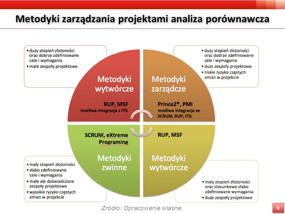 Metodyki zarządzania projektami analiza porównawcza Źródło: Opracowanie własne. 8 8